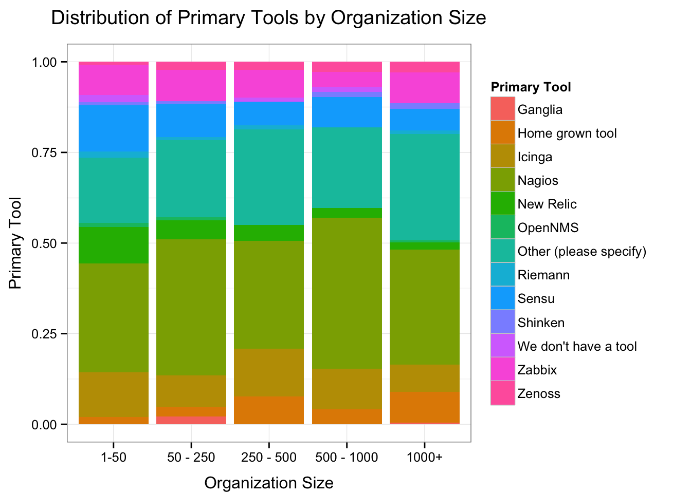 Primary Tools by Organization Size
