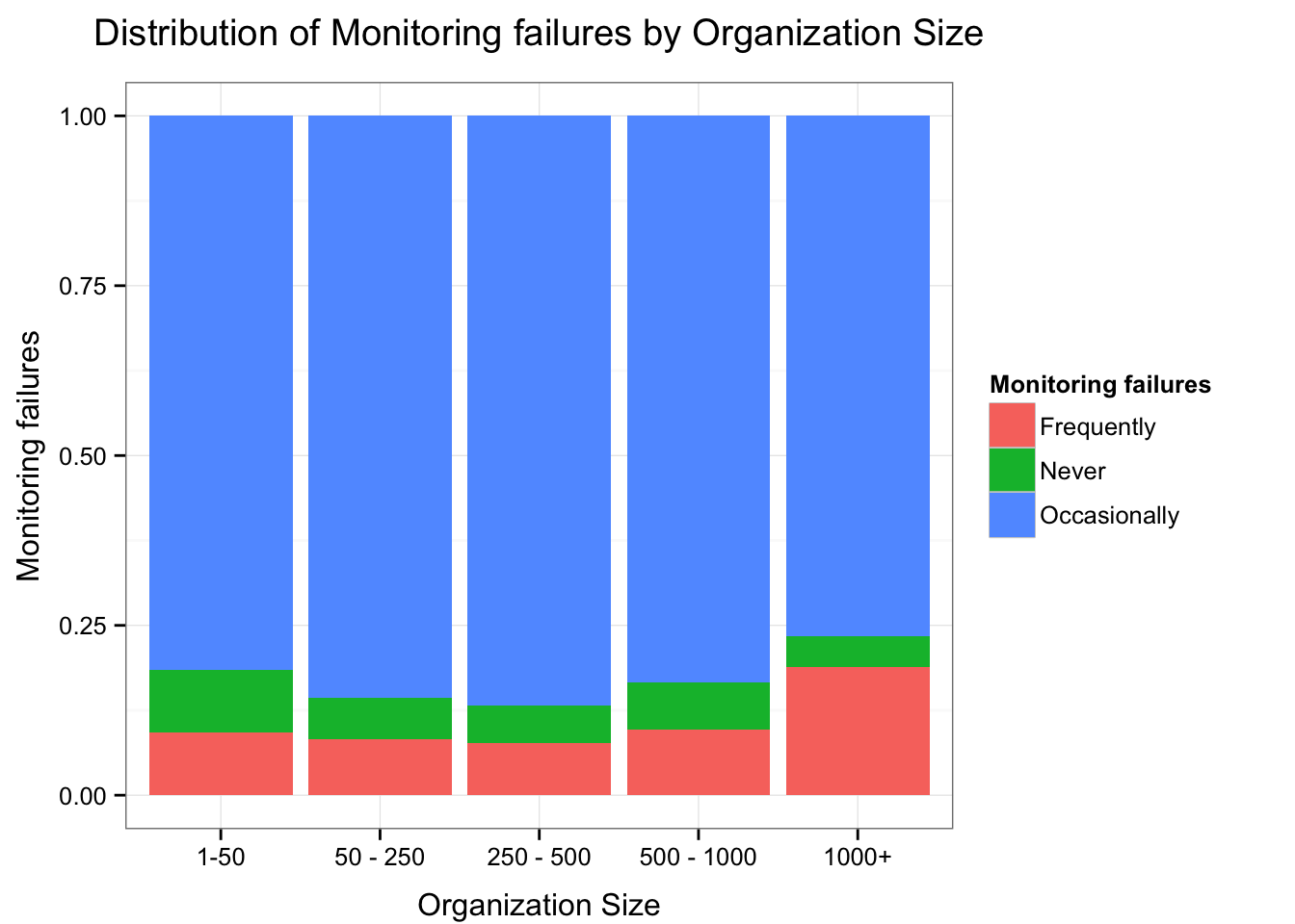Monitoring Failures by Org Size