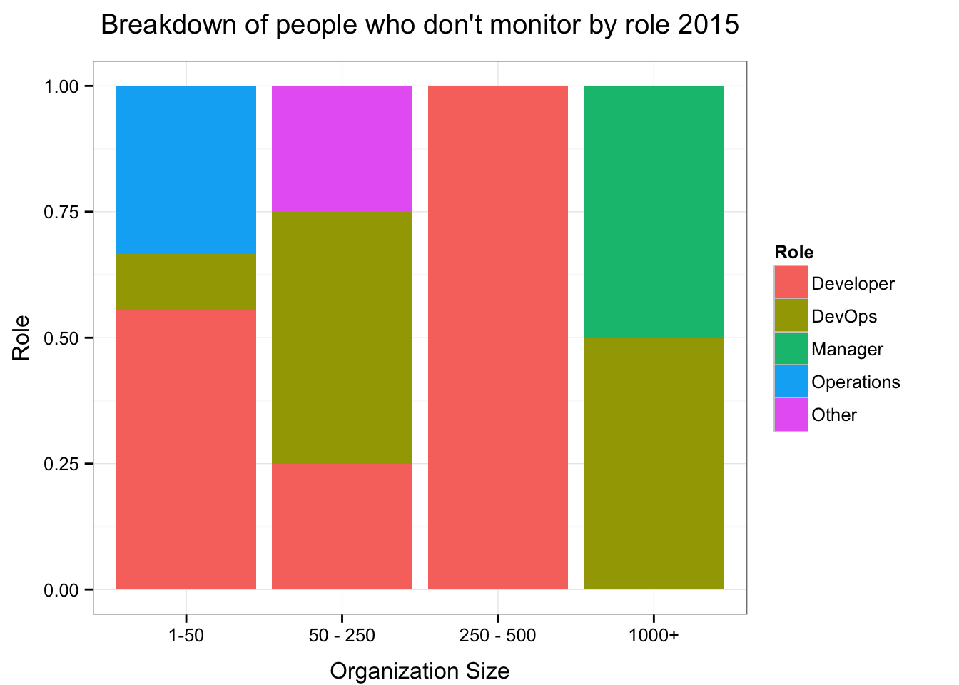 Roles who don't monitor by size