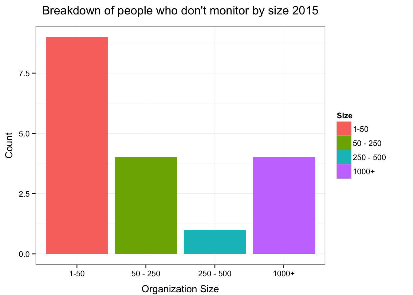 Count of respondents who don't monitor by size